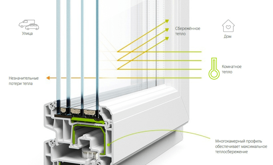 Пластиковые окна из профилей Rehau – элегантный дизайн и надежная защита