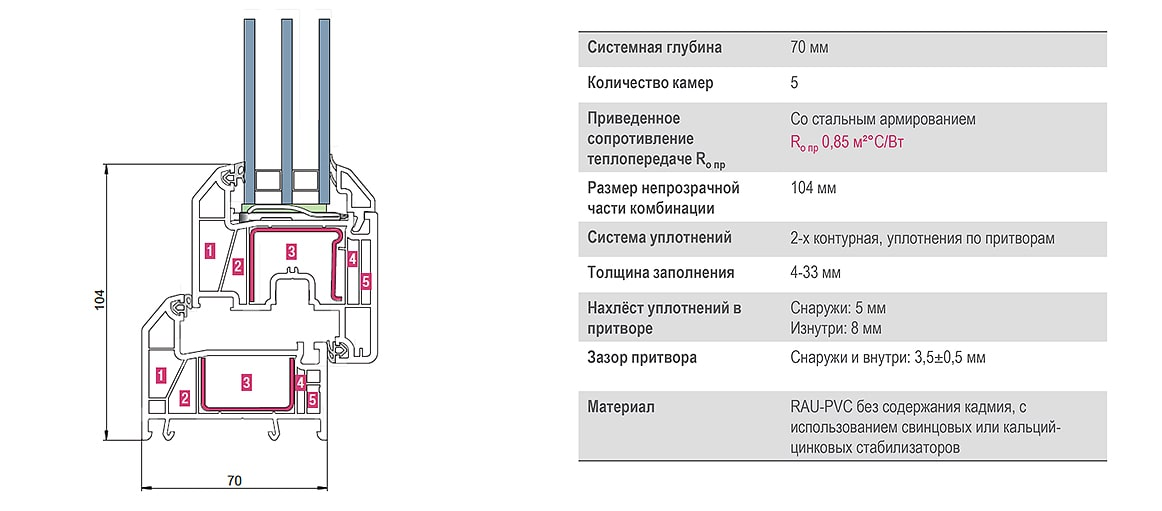 Профиль рехау грацио 70 мм