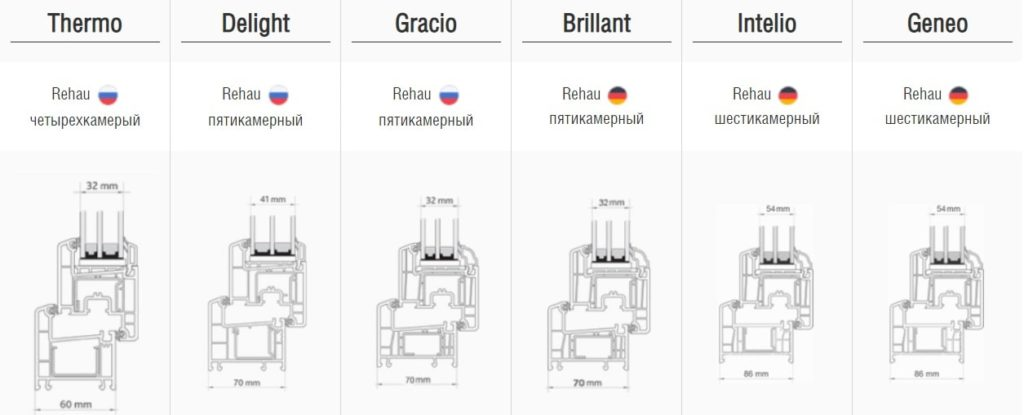 Профили компании Rehau