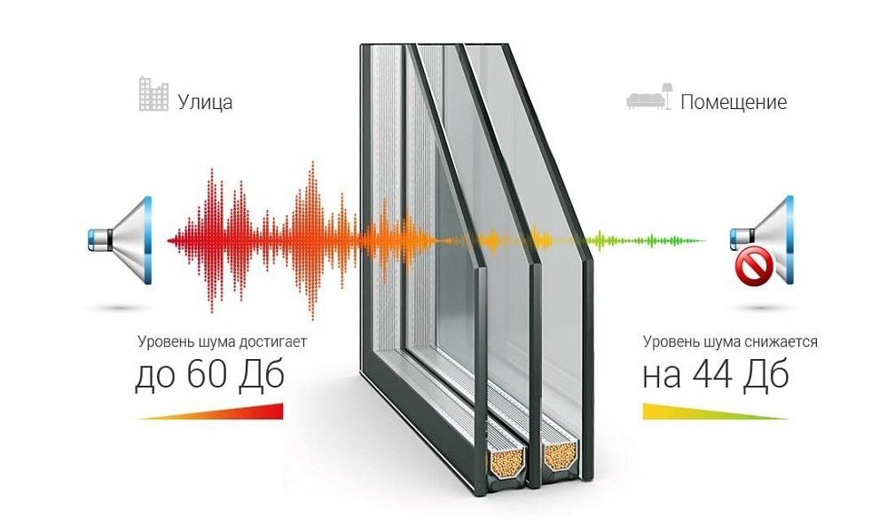 Звукоизоляционный стеклопакет для окон