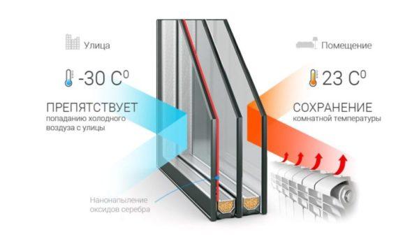 Мультифункциональный стеклопакет для пластиковых окон