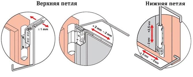 Регулировка нижней и верхней петли