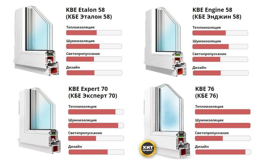 Профили компании КБЕ