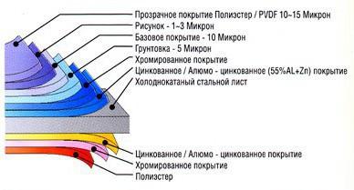 Структура винилового сайдинга
