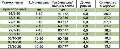 Размеры ПСУЛ ленты