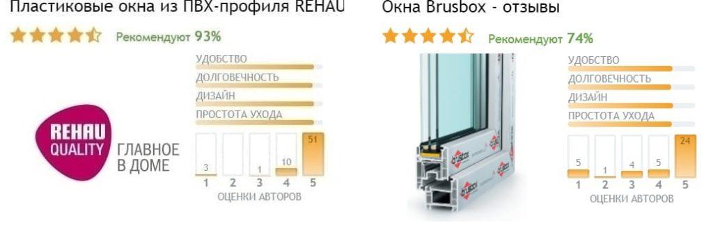 Отзывы Brusbox и Rehau