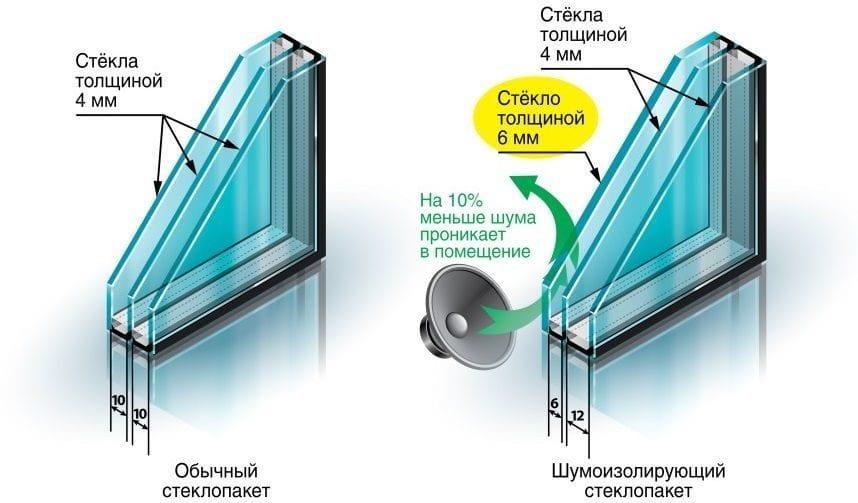 Отличия звукоизоляционного стеклопакета