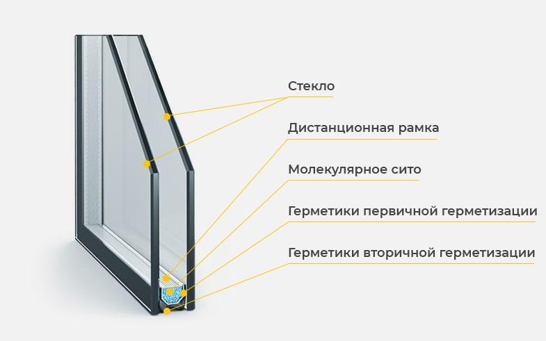 Характеристики однокамерного стеклопакета